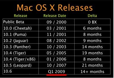 Статистика за периодите на издаване на нова операционна система Apple Mac OS X