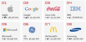 Interbrand-top-brands-2013