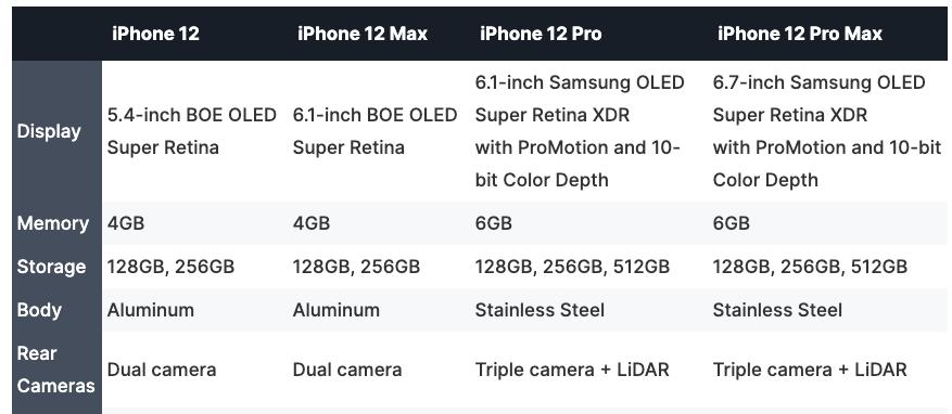 iPhone 12, iPhone Pro, iPhone 12 Max, iPhone 12 Pro Max спецификации