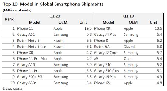 Top 10 model in Global Smartphone Shipments