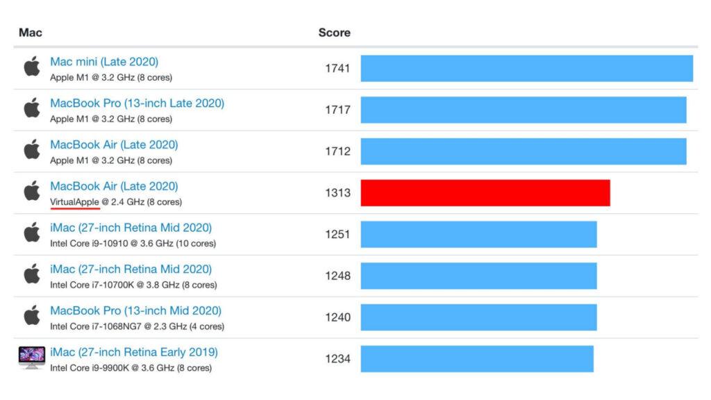 Apple M1 Emulating x86 Benchmarks