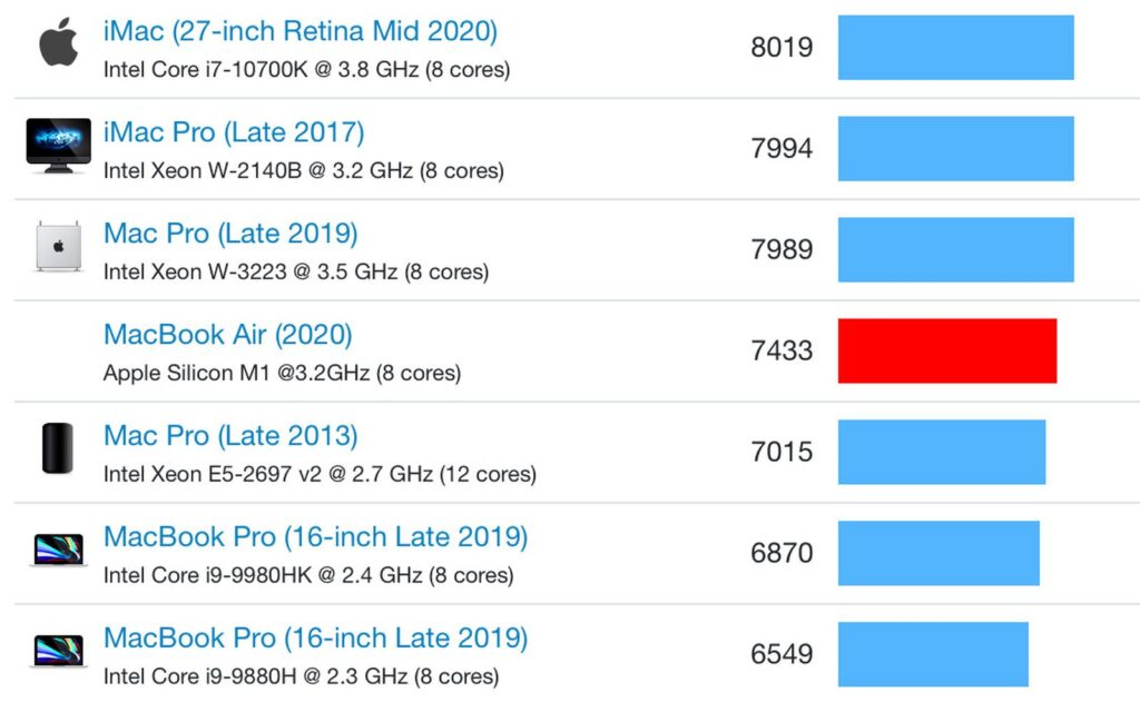 Mac Multi-Core Benchmark