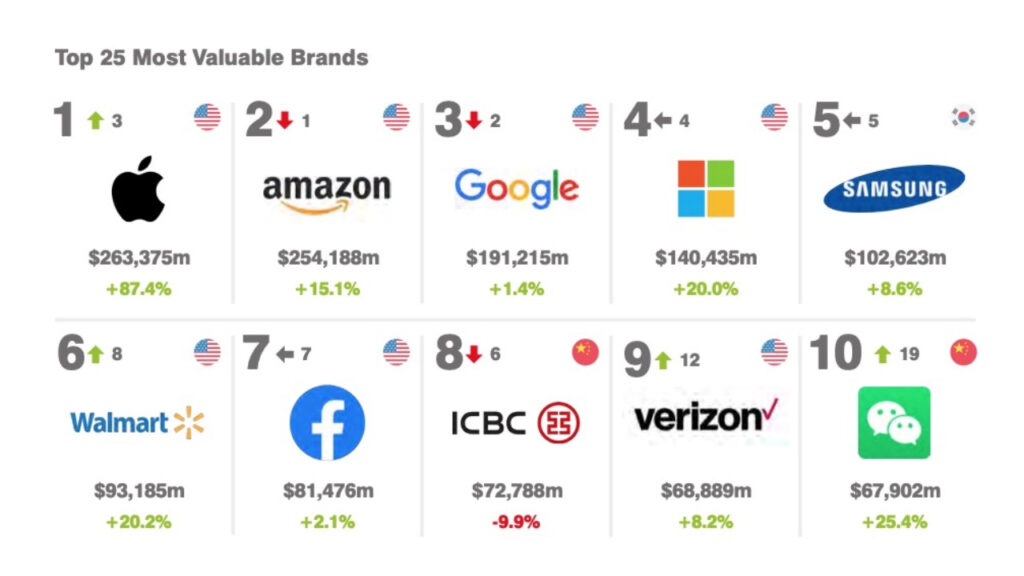 APPLE World's Most Valuable Brand