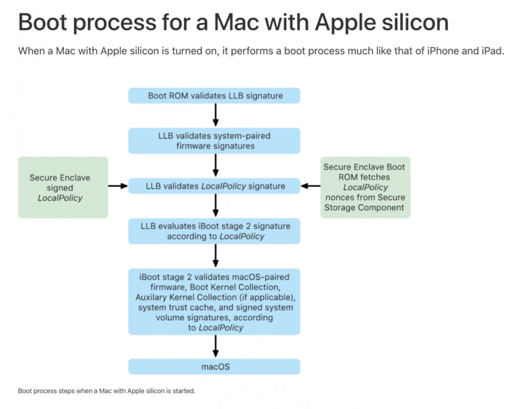 Boot Process For Mac with Apple M1